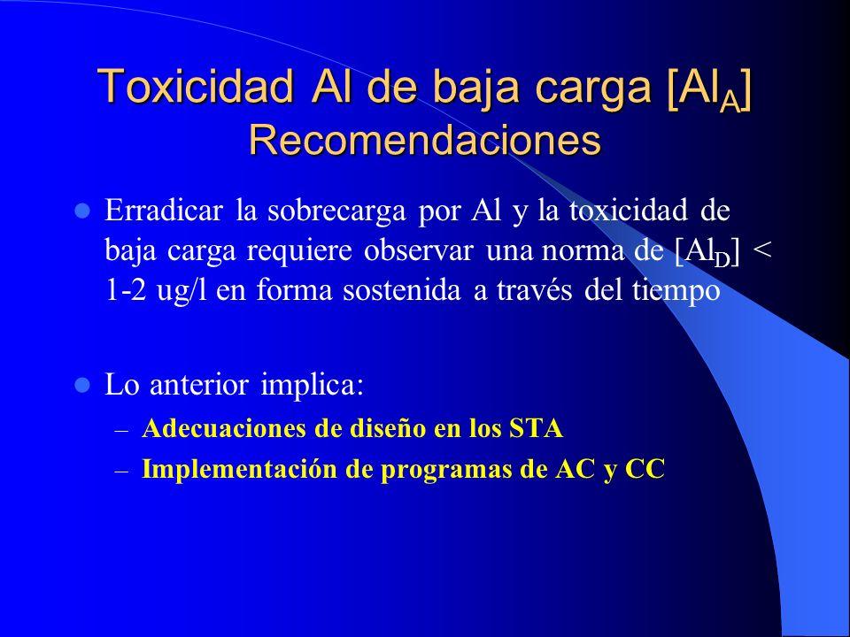 Toxicidad Al de baja carga [AlA] Recomendaciones